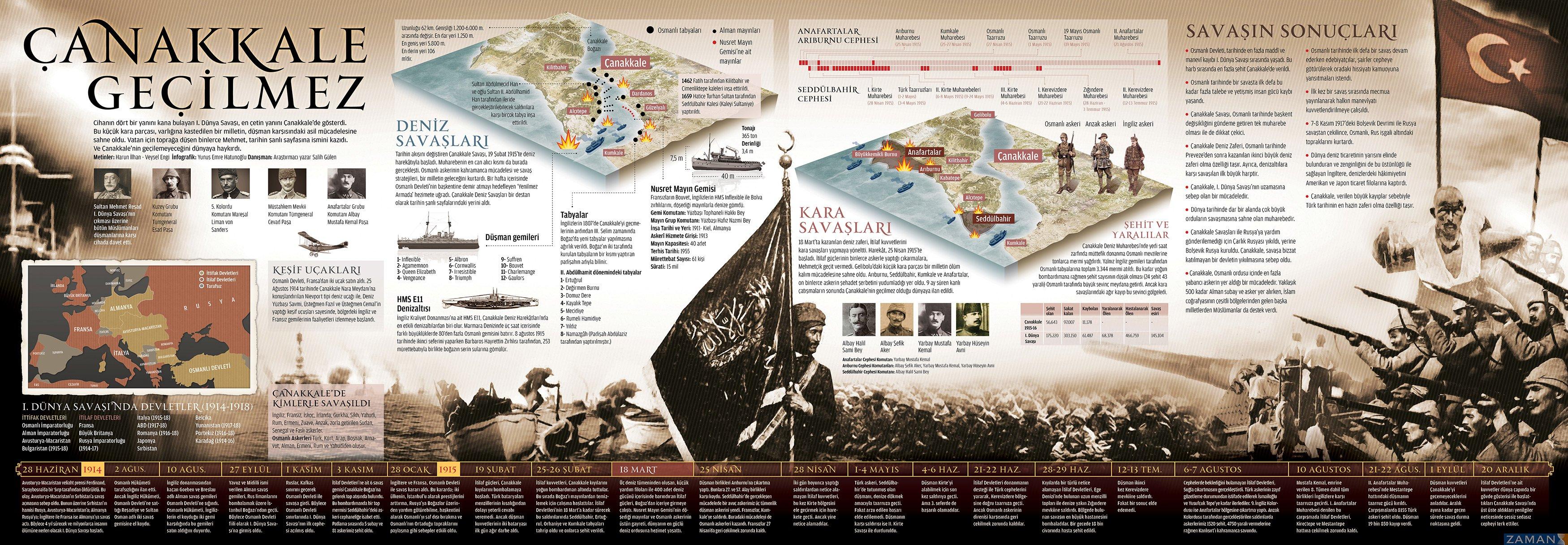 canakkale_infografik